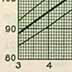 """""""Physical Development Record for American Females,"""" Eugenics Record Office (including forms, directions, and growth graphs) (8)"""